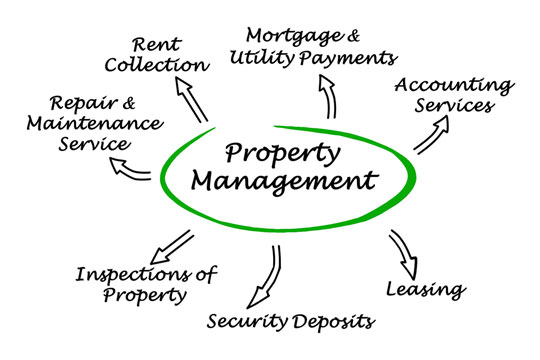 Property management word cloud